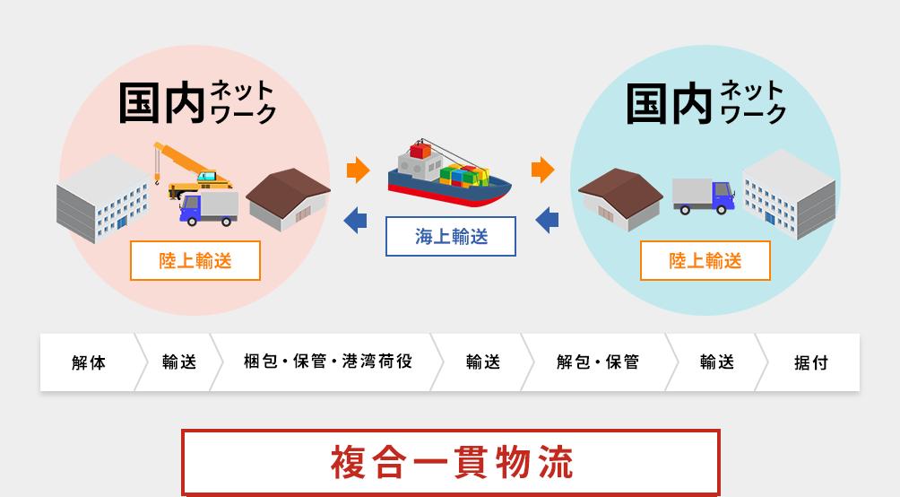 海上輸送サービスを組み合わせた     海陸一貫輸送ですべて解決できます!